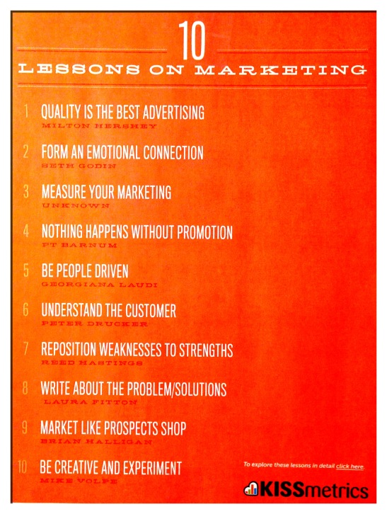 10 Lessons On Marketing